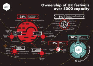 AIF Publishes UK Festival Ownership Map and 'Stamp' of Independence, Renews Call for Competition Investigation